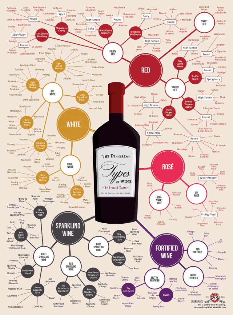 the-different-types-of-wine-infographic