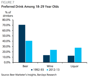Millennials are ditching beer for liquor and wine